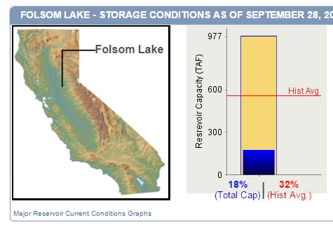 Merveilleux To See More Data On Folsom Lake Storage At CDEC, Click Here Or Click The  Icon To The Left.