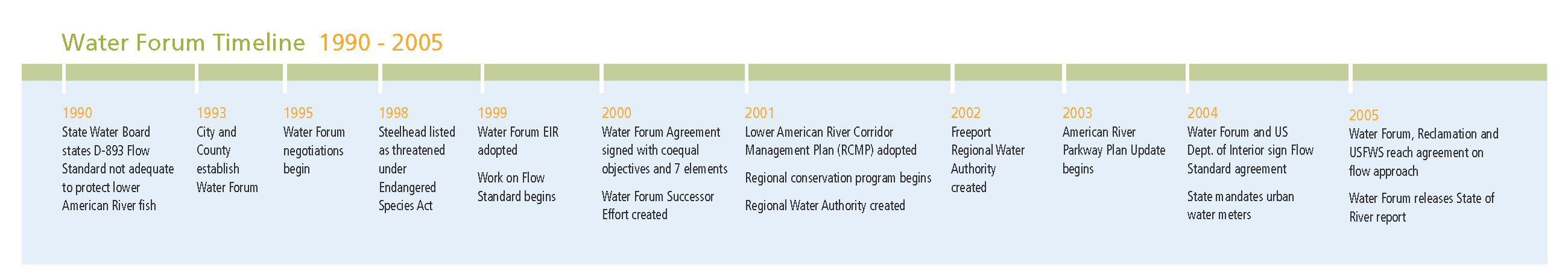 WaterForum timeline_Page_1