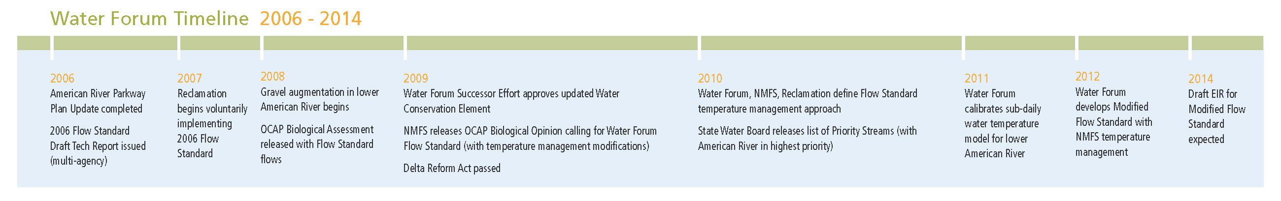 WaterForum timeline_Page_2